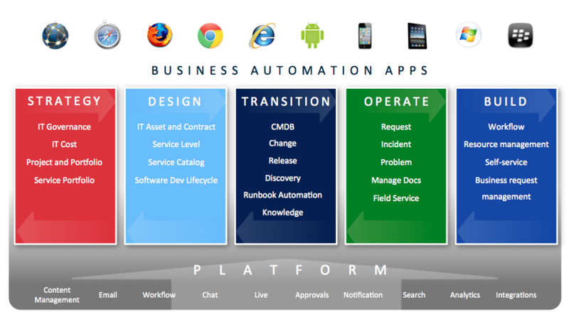About ServiceNow EcoStratus Technologies